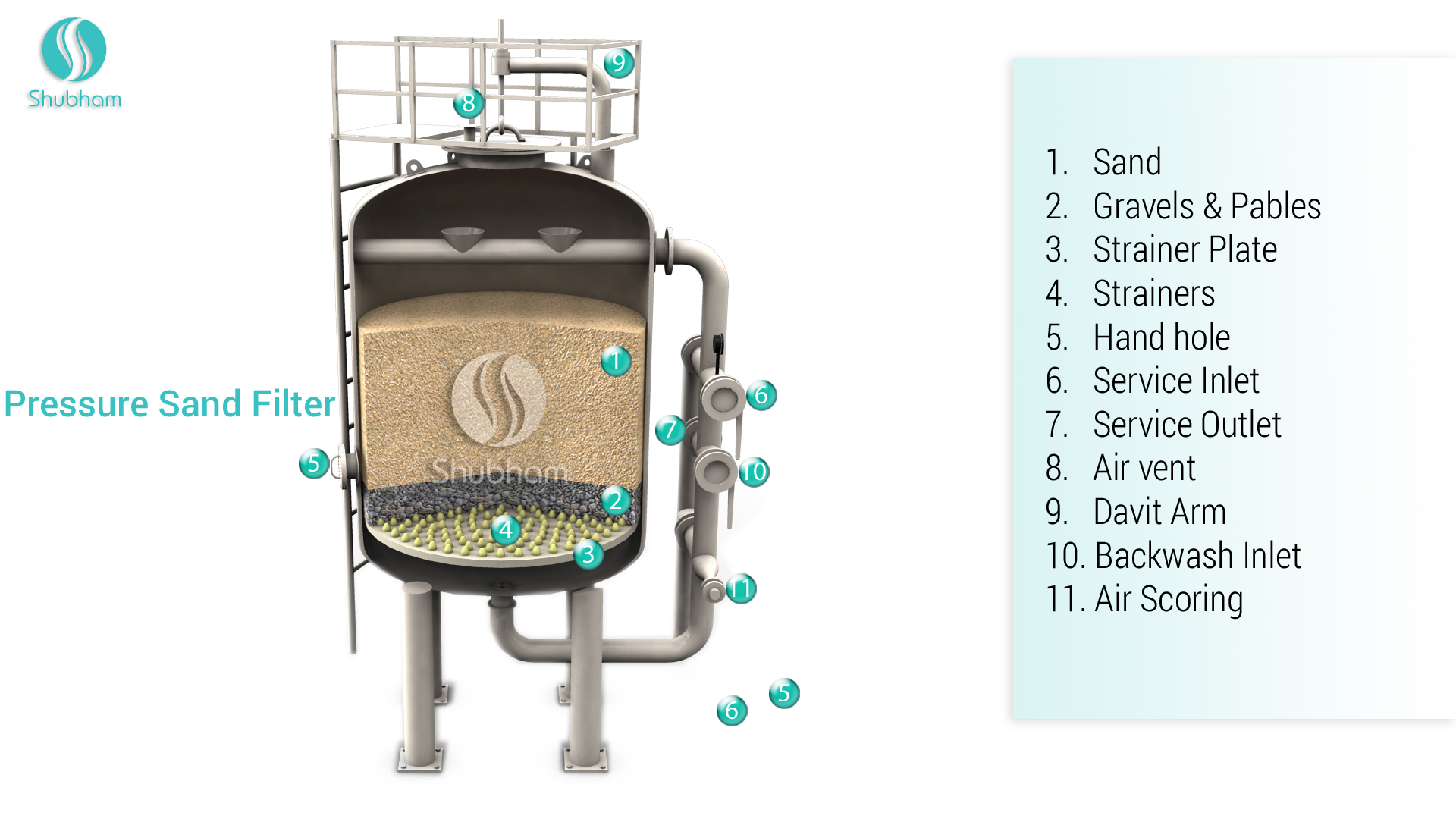 how to chemically clean sand filter